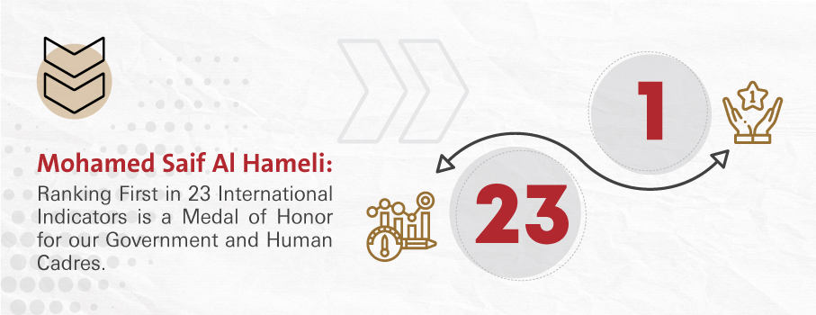 Mohamed Saif Al Hameli: Ranking First in 23 International Indicators is a Medal of Honor for our Government and Human Cadres