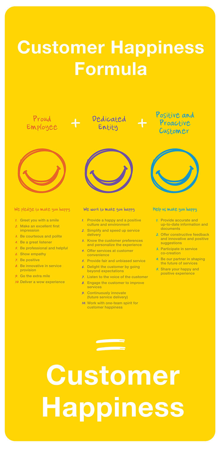 Customer Happiness Charter